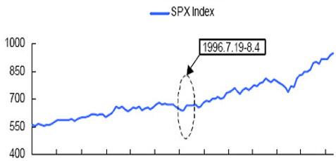 1996年第26届美国亚特兰大奥运会前后的股市走势