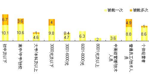 不同学历、收入、职业特征受访者2008年度被裁员比率