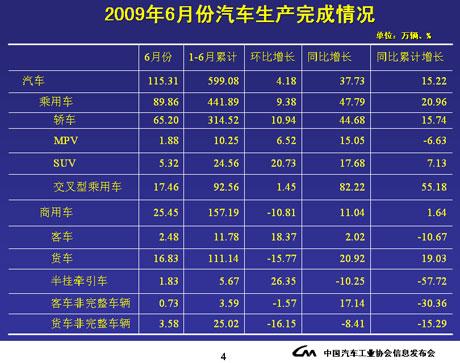6月份国内汽车产量状况